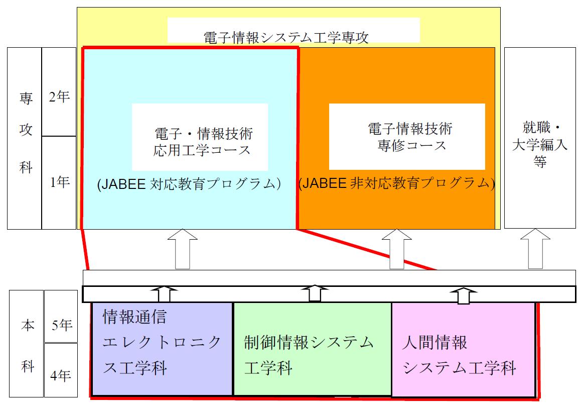 図1 本科,専攻科とJABEE対応および非対応教育プログラムの関係